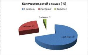 Статистика количества детей в семьях