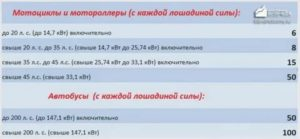 Льготы на транспортный налог пенсионерам в алтайском крае