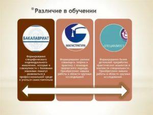Разница магистратура и специалитет