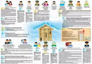 Сроки Получения Жилищной Субсидии Для Многодетных Семей Военнослужащих