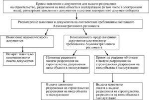 Упрощенный порядок ввода в эксплуатацию ижс до 2019