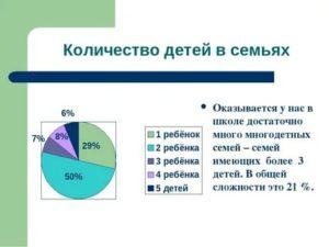 Статистика количество детей в семье в россии