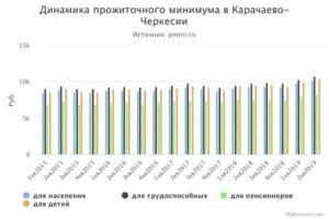 Прожиточный минимум в республике мордовия в 2021 году