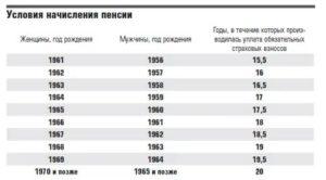 Как рассчитывается пенсия по старости 1965 года рождения