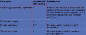 Пуэ категории электроприемников