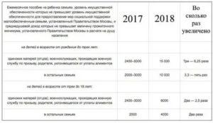 Что Положено Многодетным Семьям В 2021 Году Во Владимирской Области