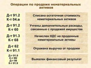 Остаточная стоимость основных средств проводка