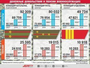 Калькулятор денежного довольствия военнослужащего в 2019 году калькулятор