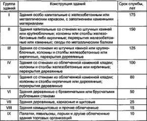 Как определить срок службы здания