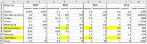 Таблица Размеров Популярных Наркосодержащих Веществ 2021г