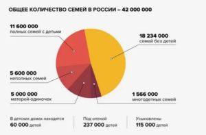 Статистика неполных семей в россии 2021 росстат