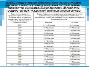 Во сколько уходят на пенсию госслужащие в россии