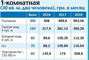 Стоимость куба воды холодной воды в московской области