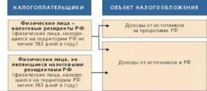 Статус резидент и нерезидент для ндфл