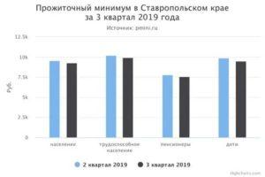 Прожиточный минимум в воронеже за 3 квартал 2019 на ребенка