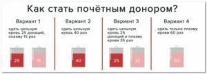 Оплата донорам за сдачу крови в 2019 году