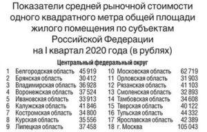 Стоимость квадратного метра по субсидии в москве 2021