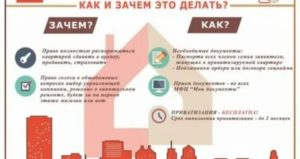 Госпошлина на приватизацию квартиры в 2021 году