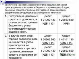 Проводки по начислению неустойки в бюджетном учреждении получателя бюджетных средств