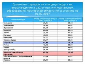 Стоимость куба воды в москве по счетчику 2021