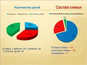 Статистика однодетных семей в россии 2019