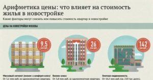 За сколько можно продать квартиру в москве калькулятор
