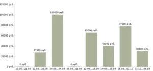 Сколько риэлторов в москве