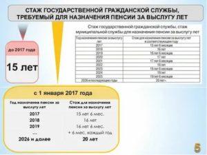 Расчет муниципальной пенсии муниципальным служащим в 2021 году