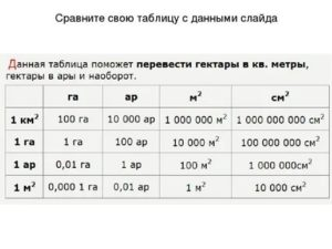 Чему равен 1 ар в метрах квадратных