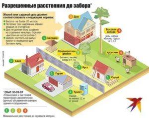 На каком расстоянии можно строить сарай от забора соседей