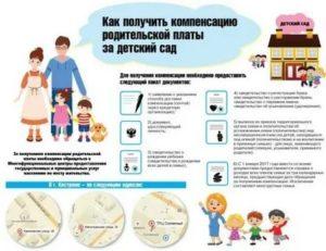 Льготы в детский сад в 2021 году москва