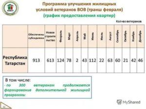 Программы по улучшению жилищных условий 2019 в москве