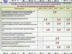 Процент по травматизму по оквэд в 2021 году