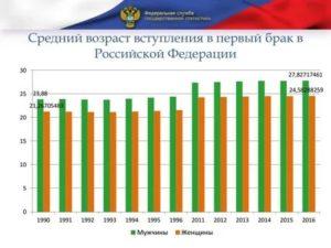 Статистика браков в россии возраст