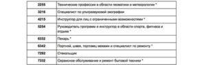 Иммиграция в канаду список профессий 2019 на русском