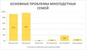 Статистика многодетных семей в россии 2019 год