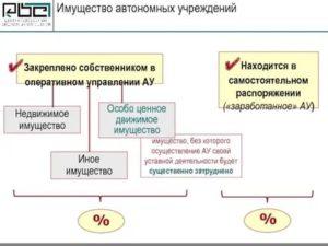Лифт движимое или недвижимое имущество