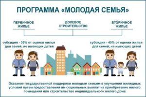 Субсидия На Приобретение Жилья В Москве Молодой Семье Отзывы