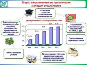 Программа по привлечению молодых специалистов на предприятие