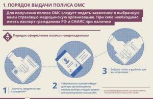 Какие нужны документы для получения медицинского полиса ребенку
