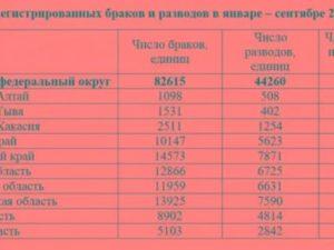 Статистика разводов по регионам россии 2021