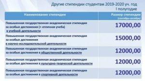 Стипендия в вузах москвы 2019 размер точная сумма