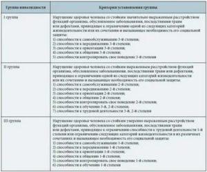 У Мужа Инсульт Когда Можно Оформить Группу По Инвалидности В Беларуси