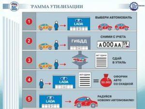 Программа утилизации автомобилей 2019 условия официальный сайт самара