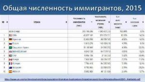 Эмиграция В Австралию Из России Список Профессий 2019 На Русском