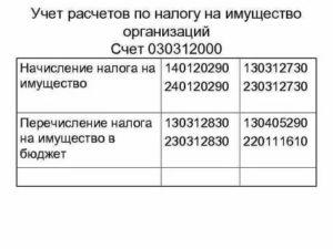 Проводки по уплате пеней по налогу на имущество казенного учреждения в 2019 году