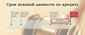 Срок исковой давности по кредитной карте русский стандарт