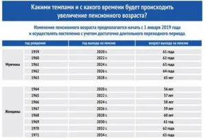 Что положено молодоженам от государства в 2021 году