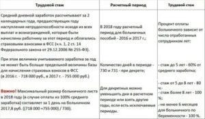 Стаж при расчете больничного листа в 2021 году