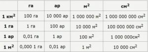 Сколько метров квадратных в одном аре